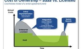 SaaS (Software as a Service) for SMBs