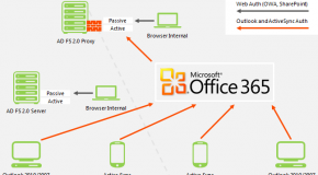 Beauty of Single Sign on with Office 365