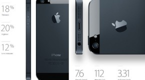 What is new about the new iPhone 5?
