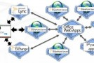 Beauty of Integrating Office Web Apps Server with Exchange Server 2013